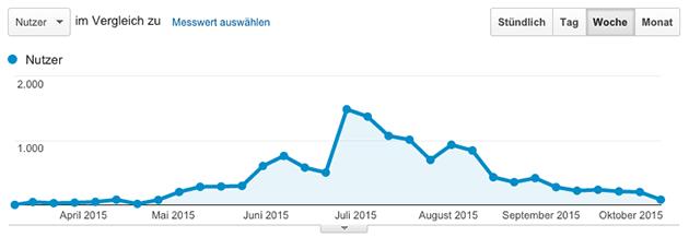 Besucherverlauf - 1. halbes Jahr www.solarduschen.net