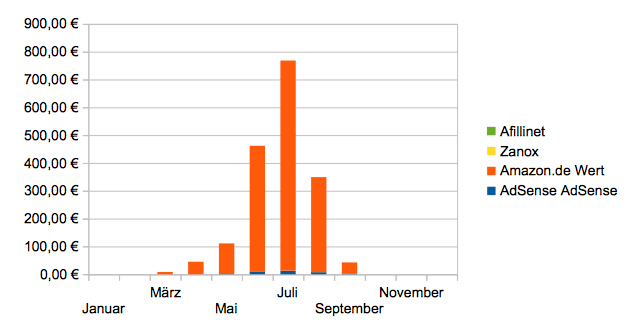 Einnahmen - 1. halbes Jahr www.solarduschen.net