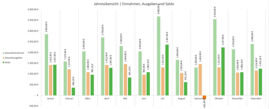Excel-Haushaltsbuch - Diagramm Jahresübersicht (gestapelte Säulen)