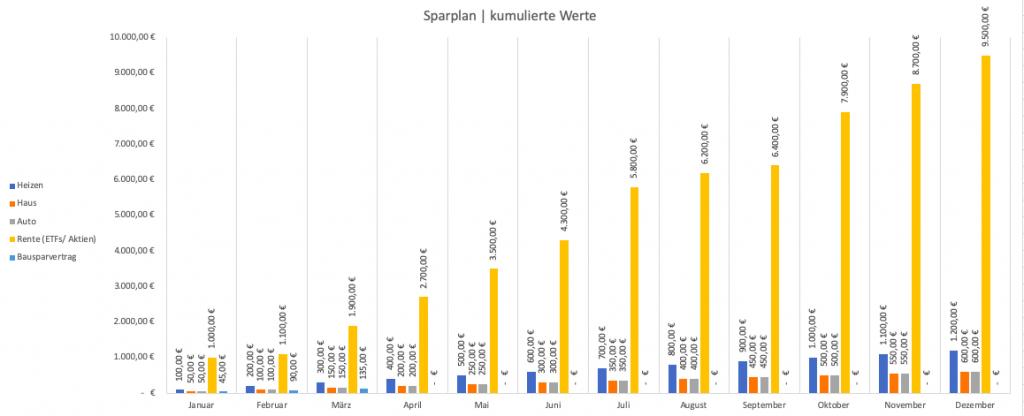 Excel-Haushaltsbuch - Diagramm Sparplan mit kumulierten Werten (gestapelte Säulen)