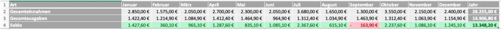 Excel-Haushaltsbuch - Schnellübersicht (Gesamtausgaben, Gesamteinnahmen, Saldo)